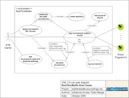 rtb team realtimebattle team framework vsd realtimebattle use cases uml 2 0 use case diagram g