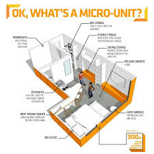 a micro unit adoptable to container unit base unit tiny homes