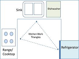 kitchen design triangle the basics of kitchen design tenderfoot