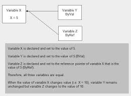 excel vba free online reference guide variables u0026 constants
