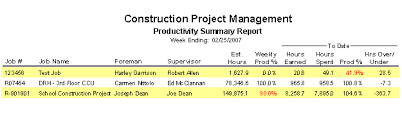 construction cost report template construction construction expense report template
