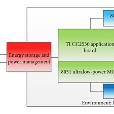design of home automation network based on cc2530 6lowpan home automation system architecture
