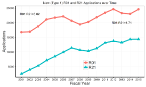 Nih Map R01 And R21 Applications U0026 Awards Trends And Relationships Across
