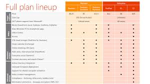 Email Encryption For Small Business by Office 365 U2013 Born Solutions