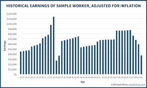 Social Security Retirement Age Table How Continuing To Work Can Increase Social Security Benefits