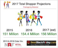 black friday cyber monday spending trends numbers