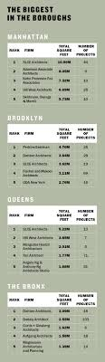architecture company ranking top nyc architects scle architects hill west architects