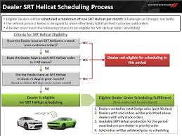 avoiding hellcat ordering disappointment fca north america