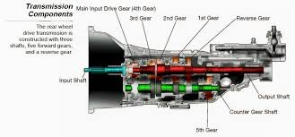 toyota corolla gearbox problems toyota manual transmission problems toyota engine problems and