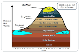 heat rate a driving force behind market power costs enerdynamics