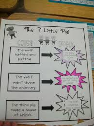 three little pigs writing paper sarah s first grade snippets even more fairy tale fun monday april 9 2012