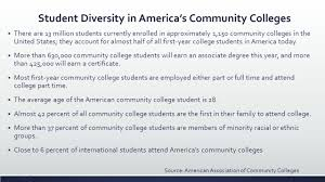 Half Of The United States Student Success Aaron Thompson Phd Ppt Download