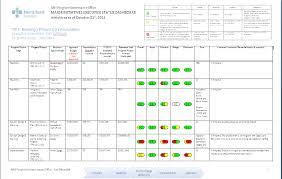 project status report template powerpoint briskiinfo