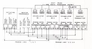 7 5 assembly language programming bit by bit