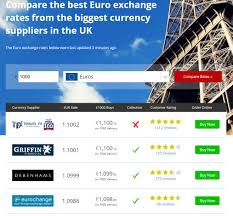 bureau de change comparison uk halifax travel exchange rates compared halifax exchange rate