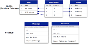 couchdb design document editor getting started with couchdb and futon packt hub