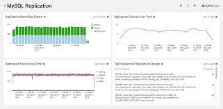 tomcat access log analyzer mysql log analysis app sumo logic