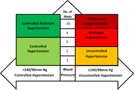 Controlling Definition by Refractory Hypertension Hypertension