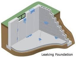cincinnati basement waterproofing contractor is cincinnati landscaping