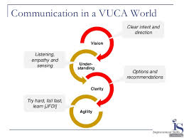 design thinking elements project management almost always has one or more elements of vuca
