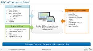 Magento B2b E Commerce Platform B2c E Commerce Deliver Cross Platform B2c Ecommerce Experience With Magento Phoneg