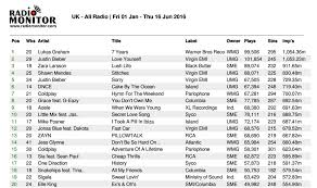 only one track in uk radio u0027s top 20 songs of 2016 was originally