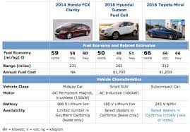 honda hydrogen car price pros and cons of hydrogen fuel cell vehicles