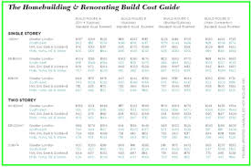 Building A House Plans Build Costs Selfbuildplans Co Uk Uk House Plans Building