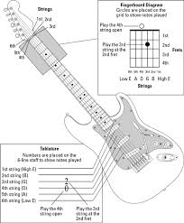 guitar all in one for dummies cheat sheet dummies