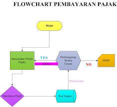 flowchart membuat sim lusi ambar tugas uts sim lusi ambarwati 125030400111004
