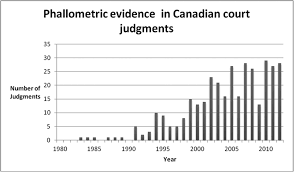 lexisnexis advance quicklaw the use of phallometric evidence in canadian criminal law