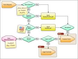 process flow diagram ppt template periodic u0026 diagrams science