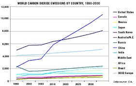human population growth and climate change