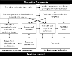 Thesis Theoretical Framework The Telemedicine Service Maturity Model A Framework For The