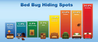 Kansas how do bed bugs travel images Bedbugprotection jpg