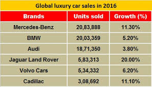 car sales mercedes mercedes beats bmw to win global luxury car sales crown for 2016