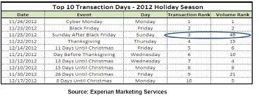 trends week of december 23rd december 31st