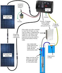 solar panel and generator wiring for cabin google search in panels