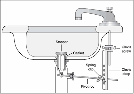 Clogged Up Bathtub Bathroom Sink Drains Moncler Factory Outlets Com
