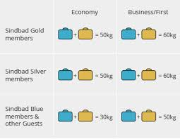 carry on baggage rules important 204 trips oman air baggage policy oman air
