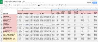 Tr 55 Spreadsheet How To Score 100 On Google Pagespeed Insights