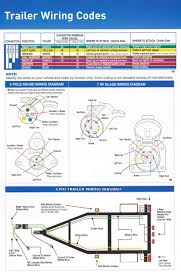 trailer wiring diagram 7 way plug efcaviation com also for