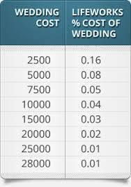 Cost Of Wedding Programs For Couples Pre Marriage Products Lifeworks Lifeworks