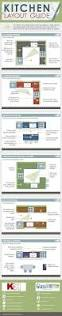 kitchen layout cheat sheet infographic
