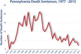 Do They Still Use The Electric Chair Pennsylvania Death Penalty Information Center