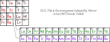 N Periodic Table Lanthanides U0026 Actinides Periodicity In The F Block