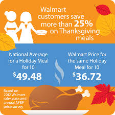 walmart customers save more than 25 on thanksgiving meals