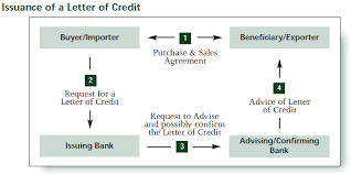 Letter Of Credit Validity license and letter of credit management through sap gts sap global