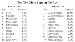 top dodge cars dodge charger now most popular car cars on line