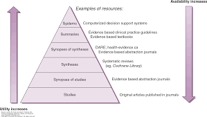 analyzing the evidence in the literature evidence into practice